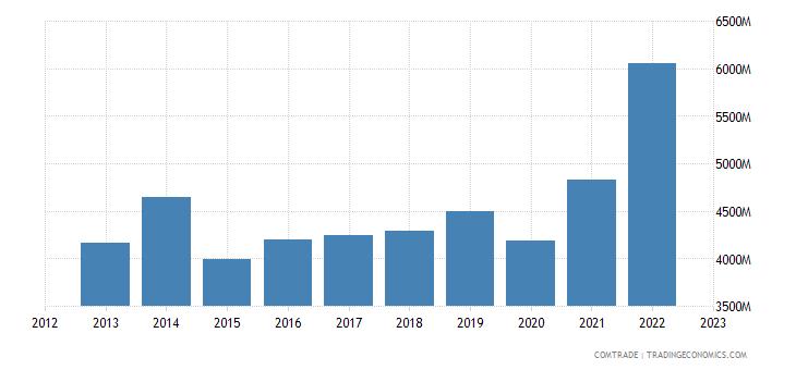 chile exports south korea