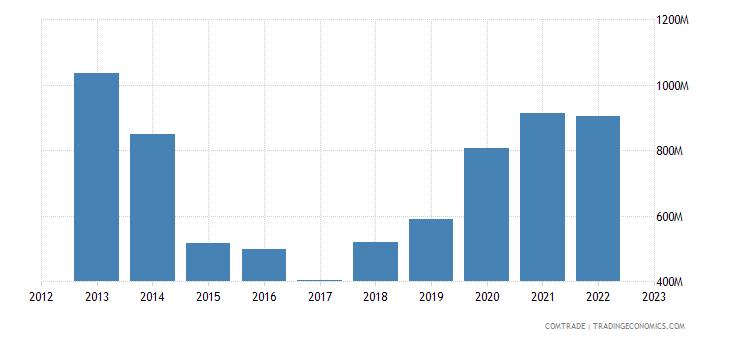 chile exports switzerland