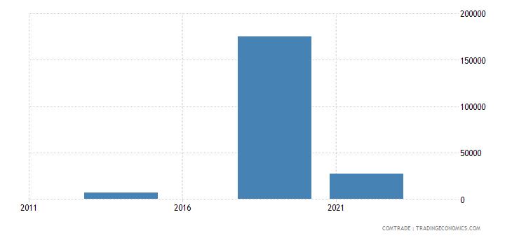 chile exports tajikistan
