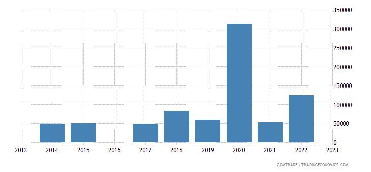 chile exports uganda