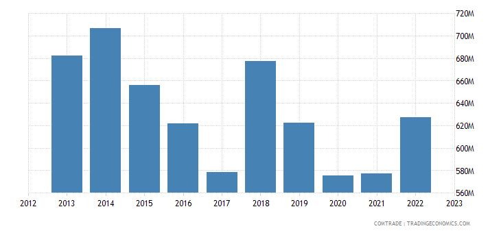 chile exports united kingdom