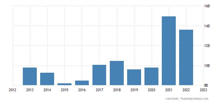chile exports united states