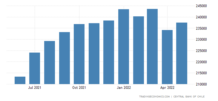 Chile General Government External Debt