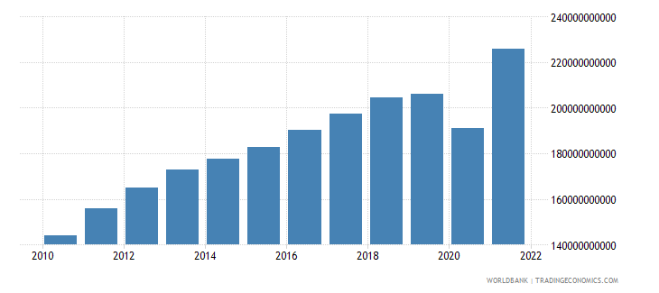 chile final consumption expenditure constant 2000 us dollar wb data