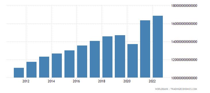 chile final consumption expenditure constant lcu wb data