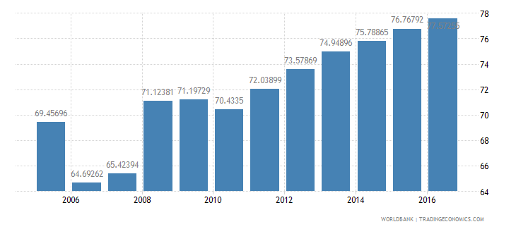 chile final consumption expenditure etc percent of gdp wb data