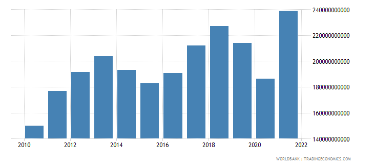 chile final consumption expenditure us dollar wb data