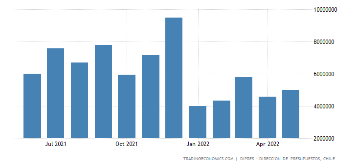 Chile Fiscal Expenditure