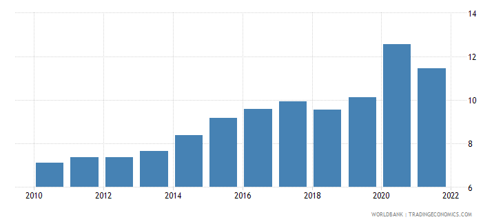 chile food imports percent of merchandise imports wb data