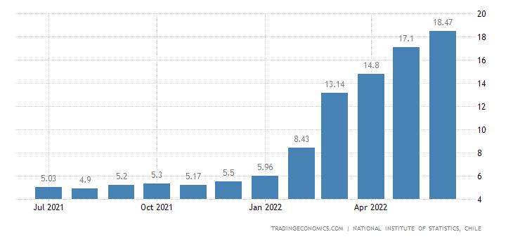 Chile Food Inflation