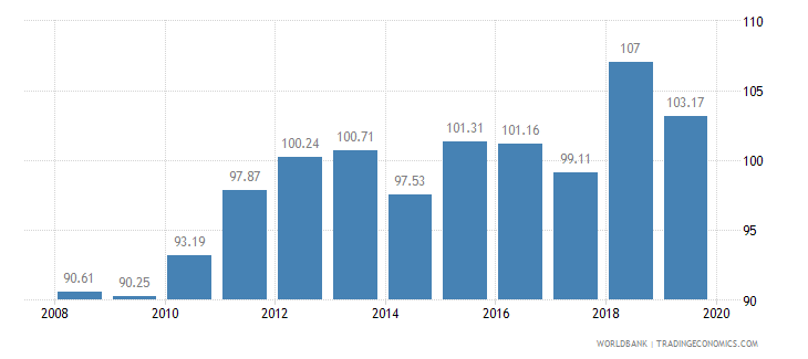 chile food production index 1999 2001  100 wb data