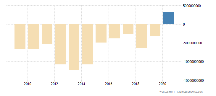 chile foreign direct investment net bop us dollar wb data