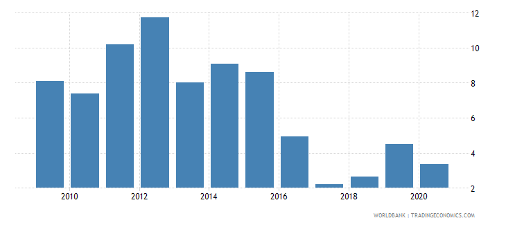 chile foreign direct investment net inflows percent of gdp wb data