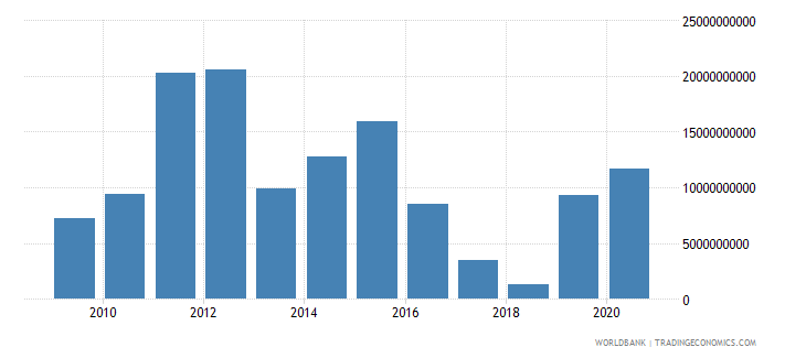 chile foreign direct investment net outflows bop current us$ wb data