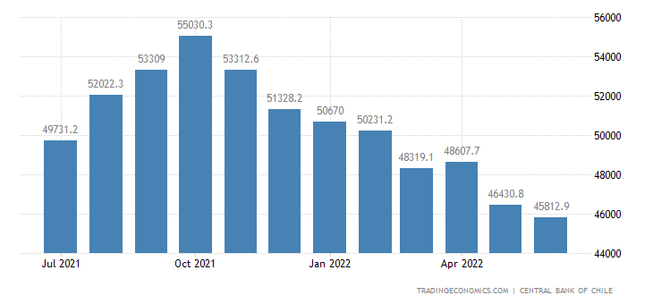 Chile Foreign Exchange Reserves