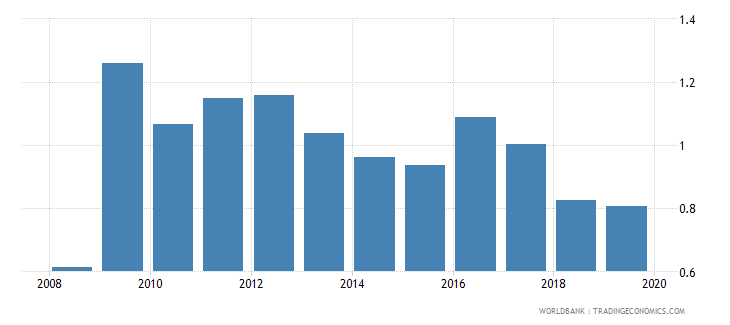 chile foreign reserves months import cover goods wb data