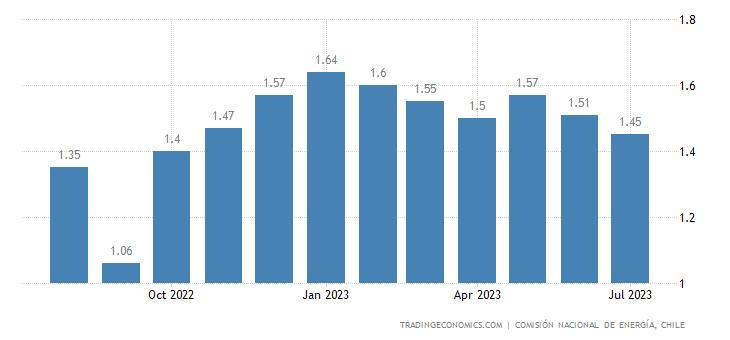 Chile Gasoline Prices