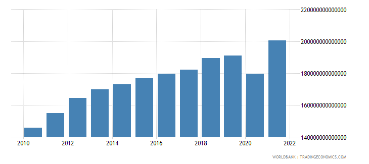 chile gdp constant lcu wb data