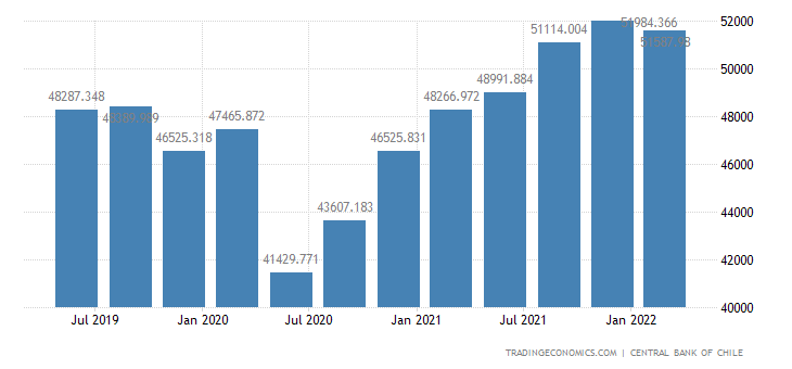 Chile GDP Constant Prices