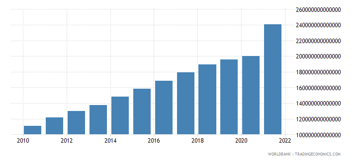 chile gdp current lcu wb data