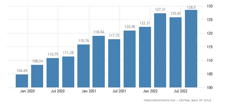 Chile GDP Deflator