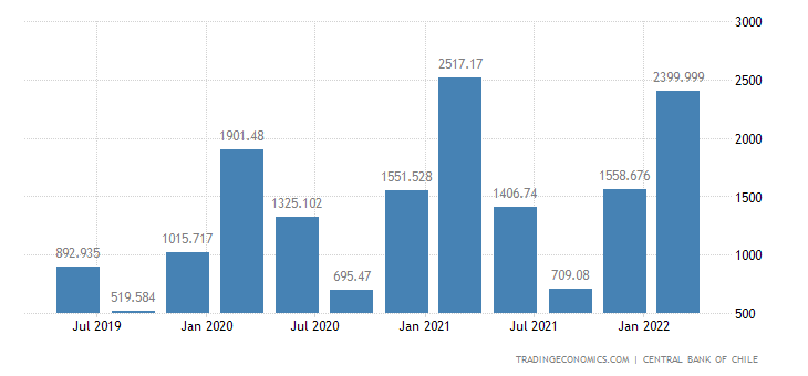 Chile GDP From Agriculture