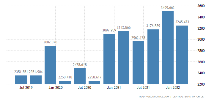Chile GDP From Construction