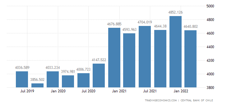 Chile GDP From Manufacturing