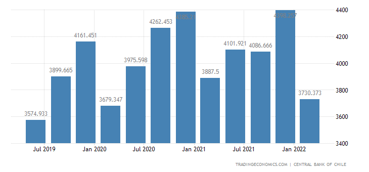 Chile GDP From Mining