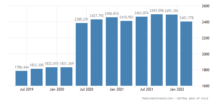 Chile GDP From Public Administration