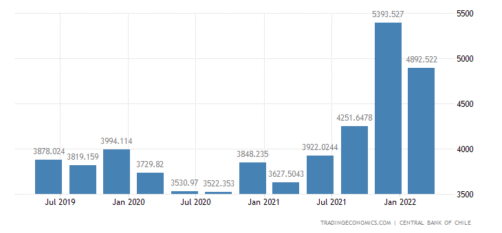Chile GDP From Business Services