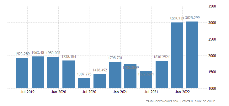 Chile GDP From Transport and Communication