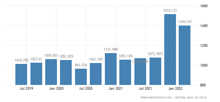 Chile GDP From Utilities