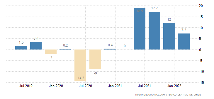 Chile GDP Annual Growth Rate