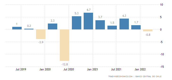 Chile GDP Growth Rate