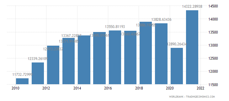 chile gdp per capita constant 2000 us dollar wb data