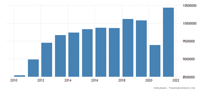 chile gdp per capita constant lcu wb data