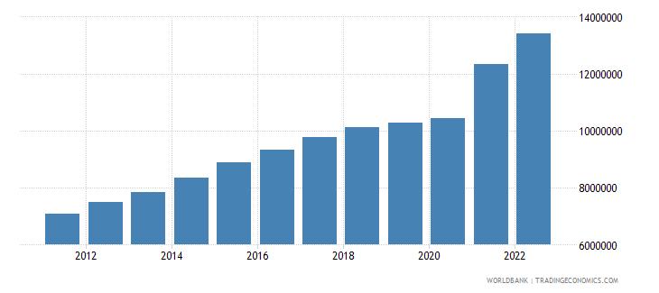 chile gdp per capita current lcu wb data
