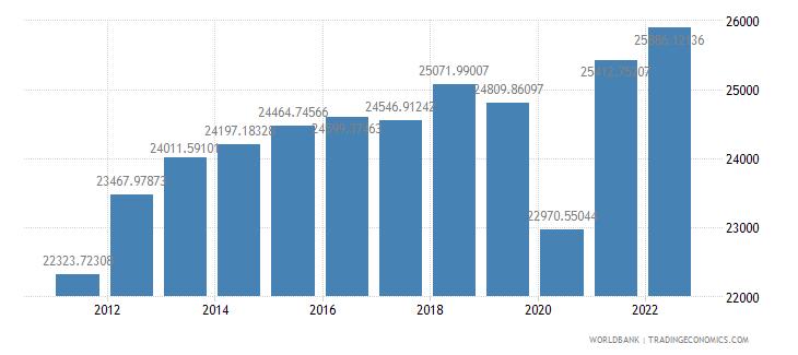 chile gdp per capita ppp constant 2005 international dollar wb data