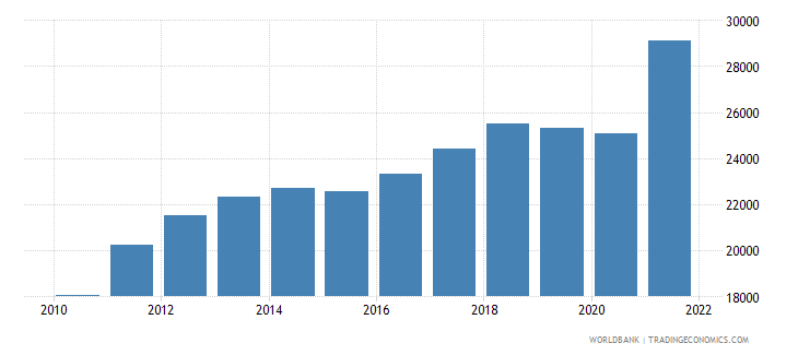 chile gdp per capita ppp us dollar wb data