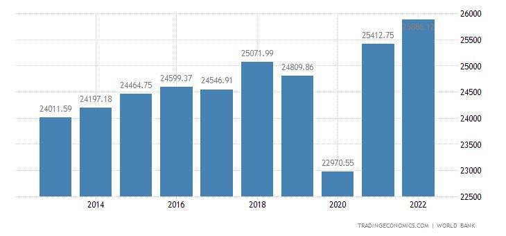 Chile GDP per capita PPP