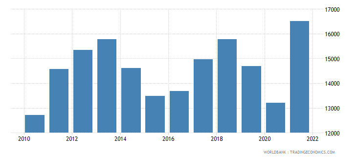 chile gdp per capita us dollar wb data