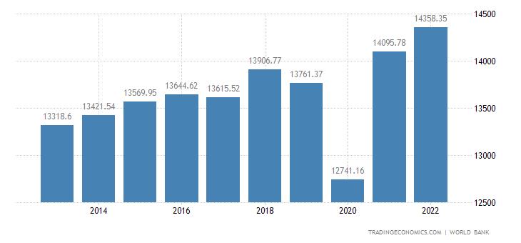 Chile GDP per capita