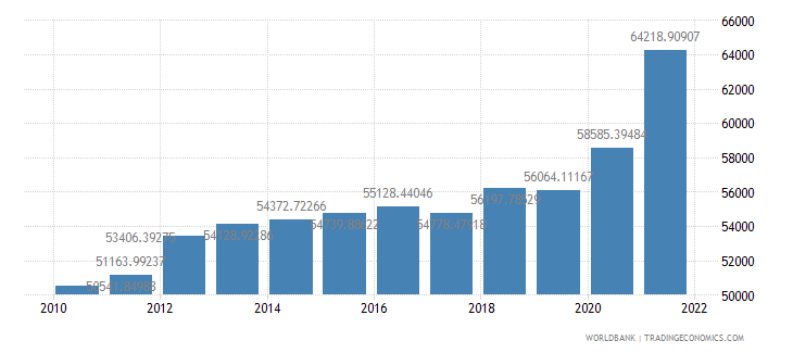 chile gdp per person employed constant 1990 ppp dollar wb data
