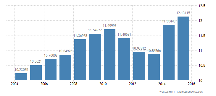 chile gdp per unit of energy use constant 2005 ppp dollar per kg of oil equivalent wb data