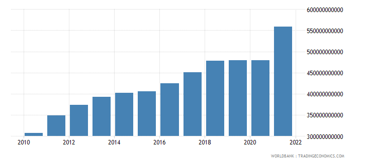 chile gdp ppp us dollar wb data