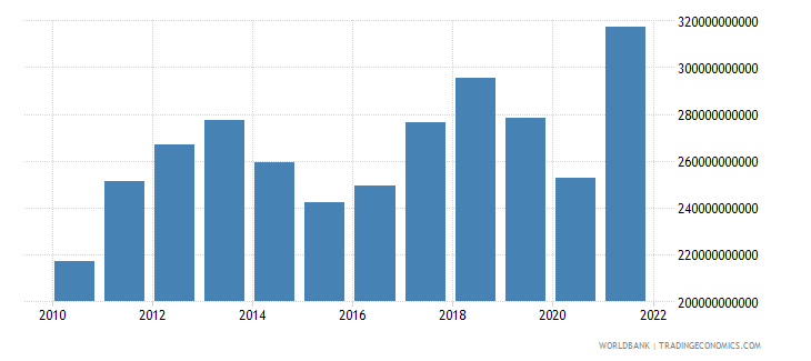 chile gdp us dollar wb data