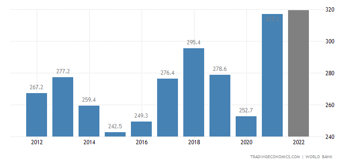 Chile GDP