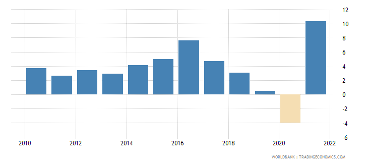 chile general government final consumption expenditure annual percent growth wb data