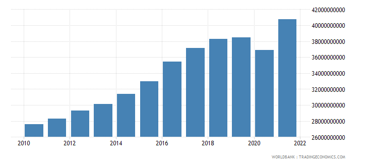 chile general government final consumption expenditure constant 2000 us dollar wb data